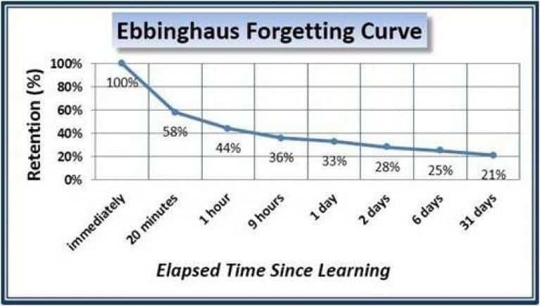 Krzywa zapominania Ebbinghausa